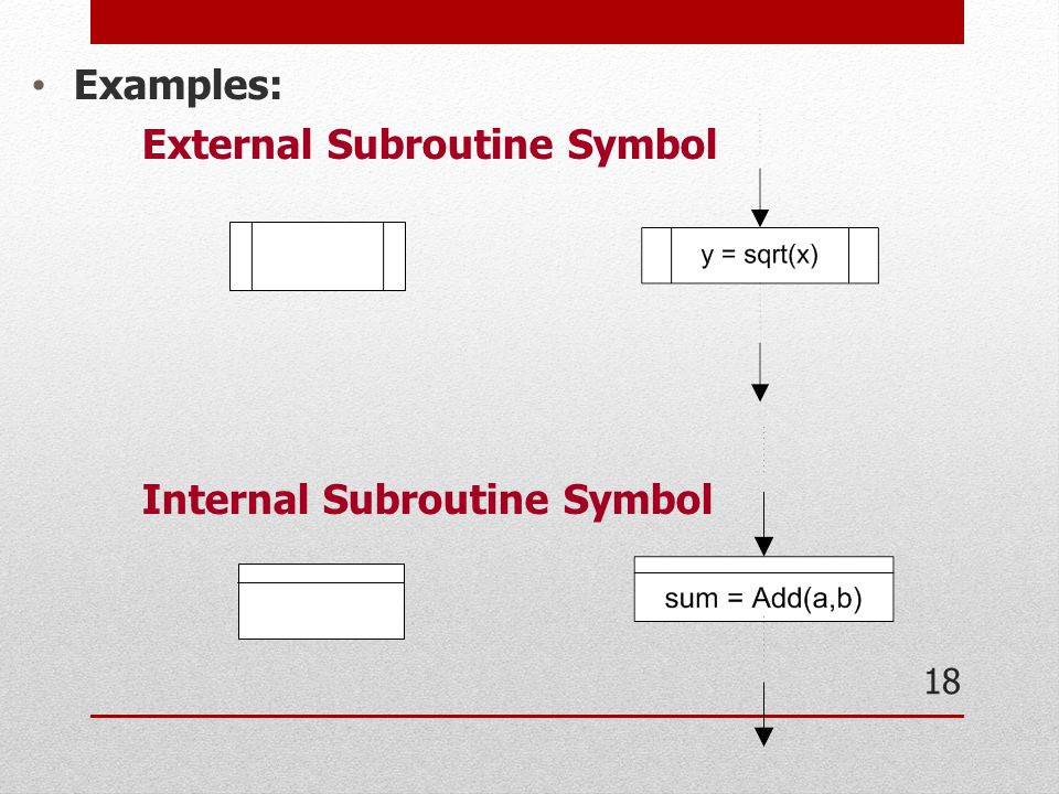 Examples: External Subroutine Symbol Internal Subroutine Symbol