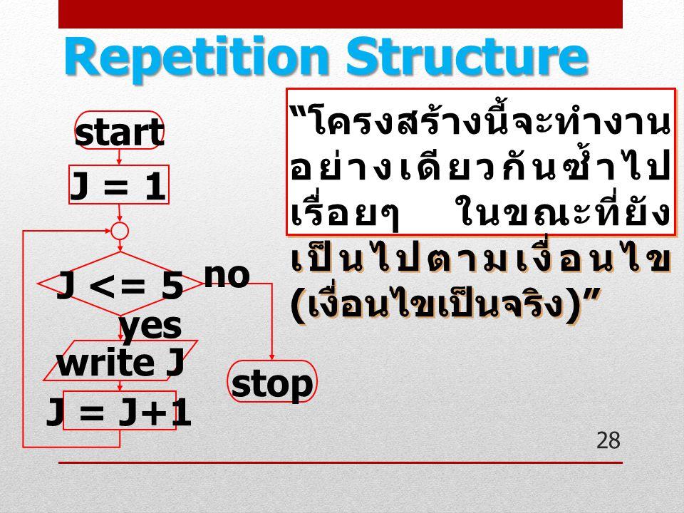 Repetition Structure โครงสร้างนี้จะทำงานอย่างเดียวกันซ้ำไปเรื่อยๆ ในขณะที่ยังเป็นไปตามเงื่อนไข(เงื่อนไขเป็นจริง)