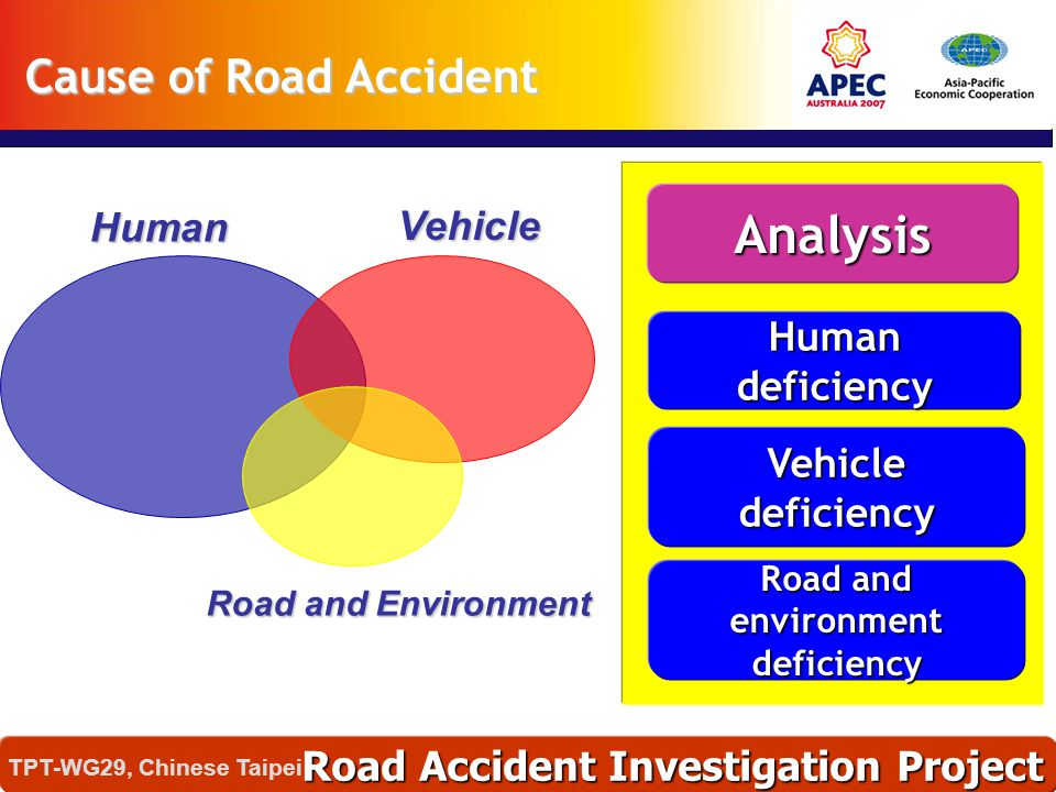Road and environment deficiency