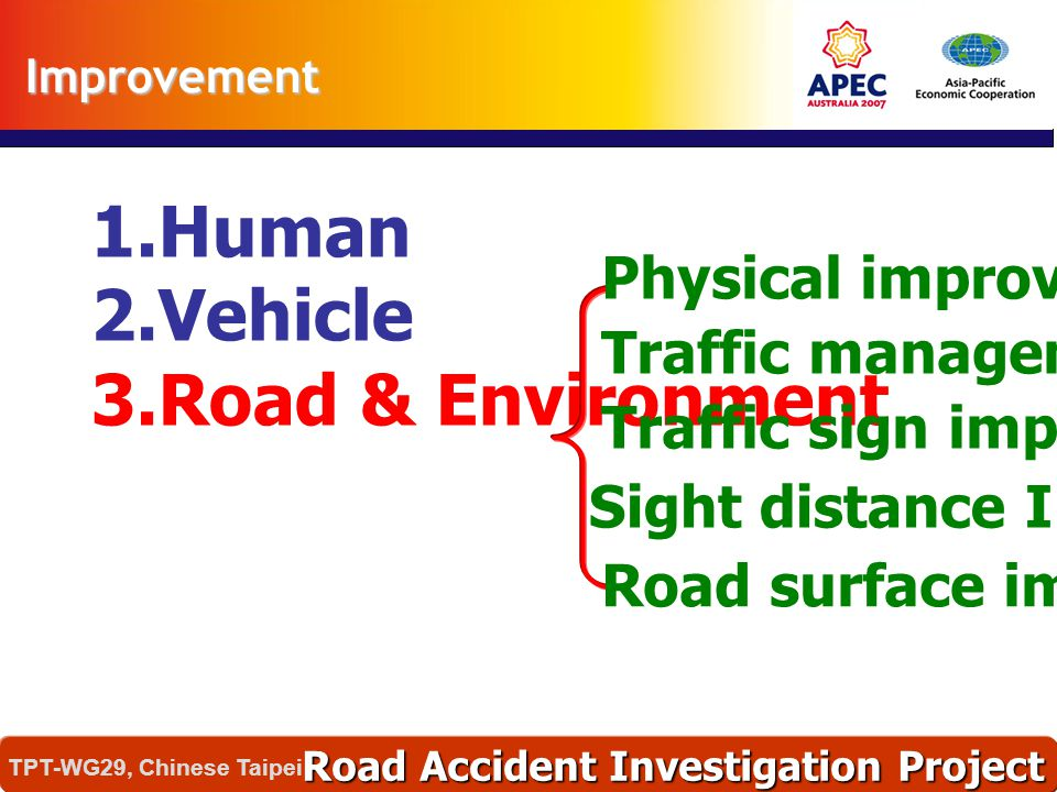 Human Vehicle Road & Environment Physical improvement