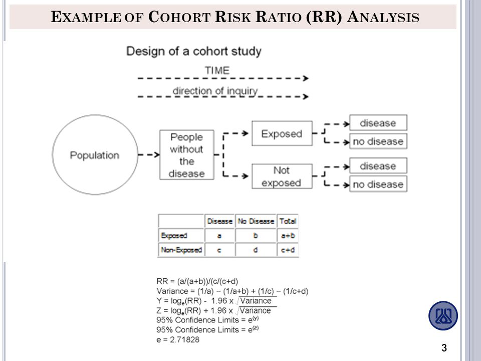 Example of Cohort Risk Ratio (RR) Analysis