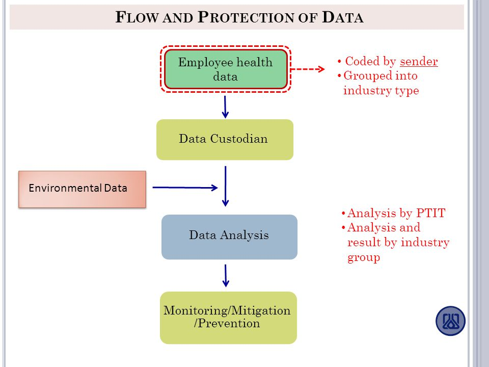 Flow and Protection of Data