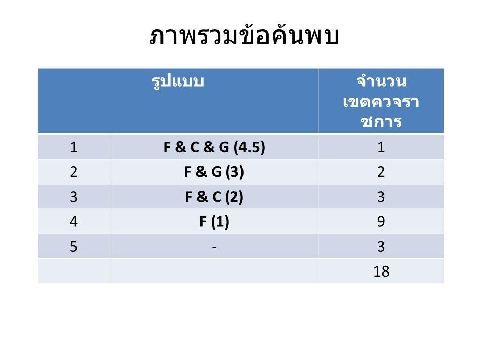 ภาพรวมข้อค้นพบ รูปแบบ จำนวน เขตควจราชการ 1 F & C & G (4.5) 2 F & G (3)