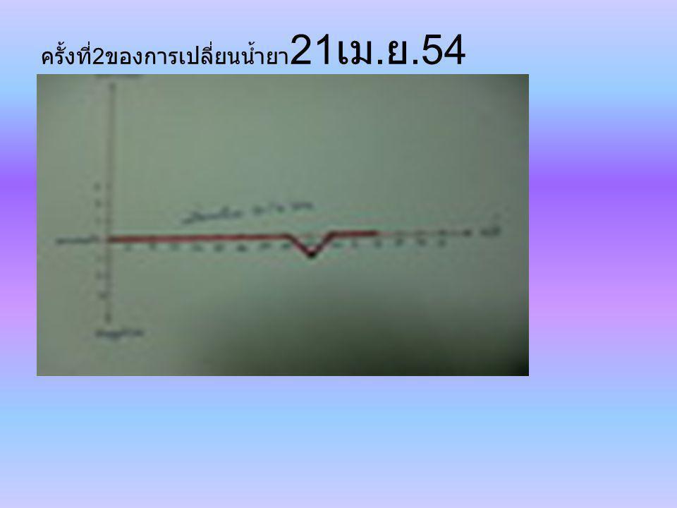 ครั้งที่2ของการเปลี่ยนน้ำยา21เม.ย.54
