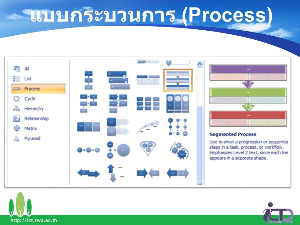 แบบกระบวนการ (Process)
