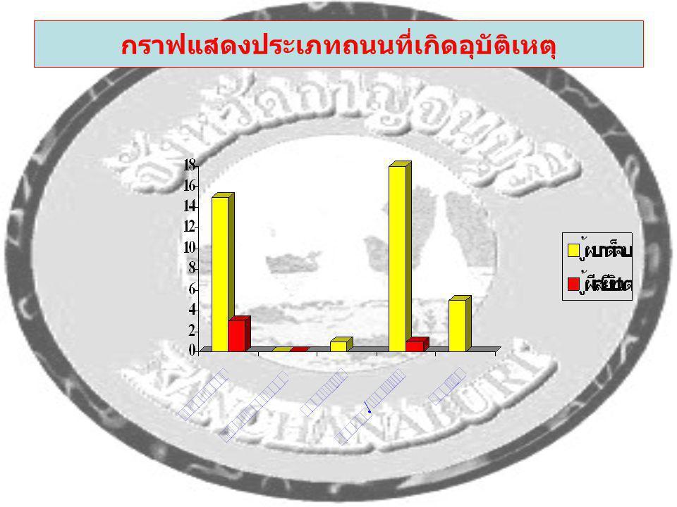 กราฟแสดงประเภทถนนที่เกิดอุบัติเหตุ