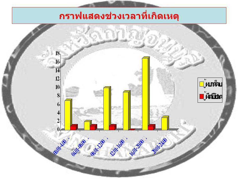 กราฟแสดงช่วงเวลาที่เกิดเหตุ