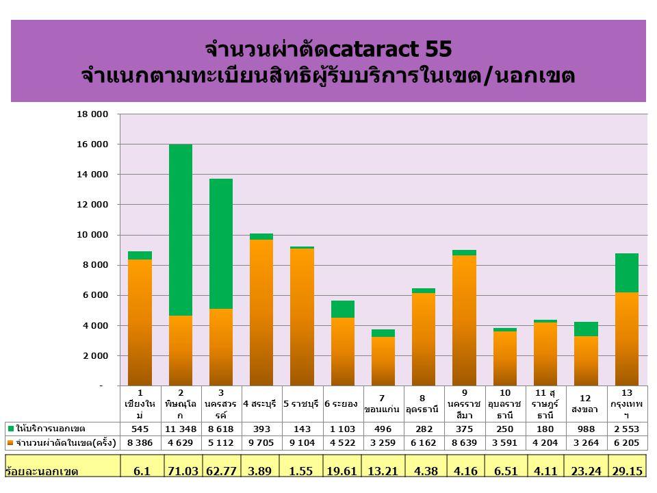 จำนวนผ่าตัดcataract 55 จำแนกตามทะเบียนสิทธิผู้รับบริการในเขต/นอกเขต