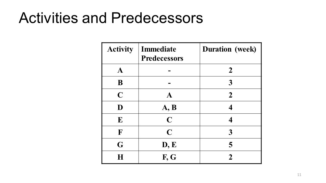 Activities and Predecessors