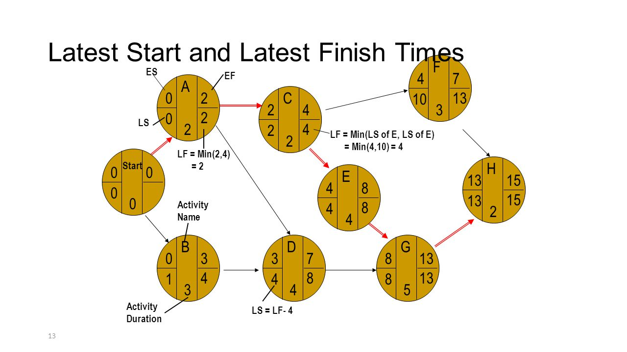Latest Start and Latest Finish Times