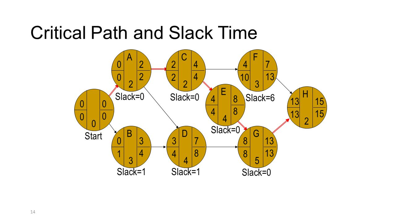 Critical Path and Slack Time