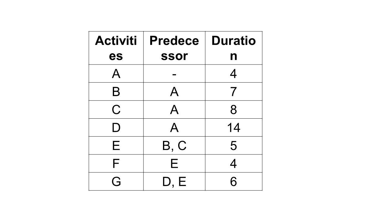 Activities Predecessor Duration A - 4 B 7 C 8 D 14 E B, C 5 F G D, E 6