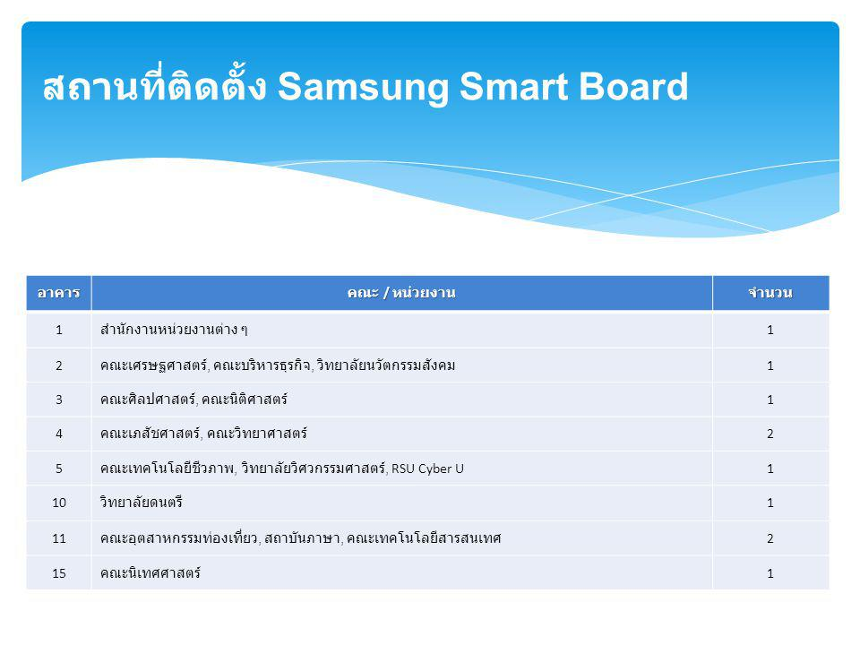 สถานที่ติดตั้ง Samsung Smart Board