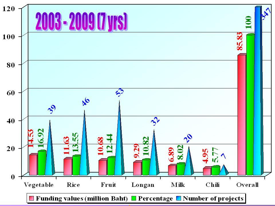 2003 - 2009 (7 yrs)