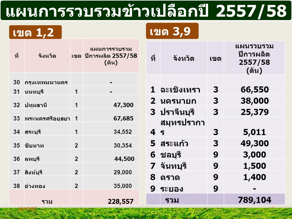 แผนการรวบรวมข้าวเปลือกปี 2557/58