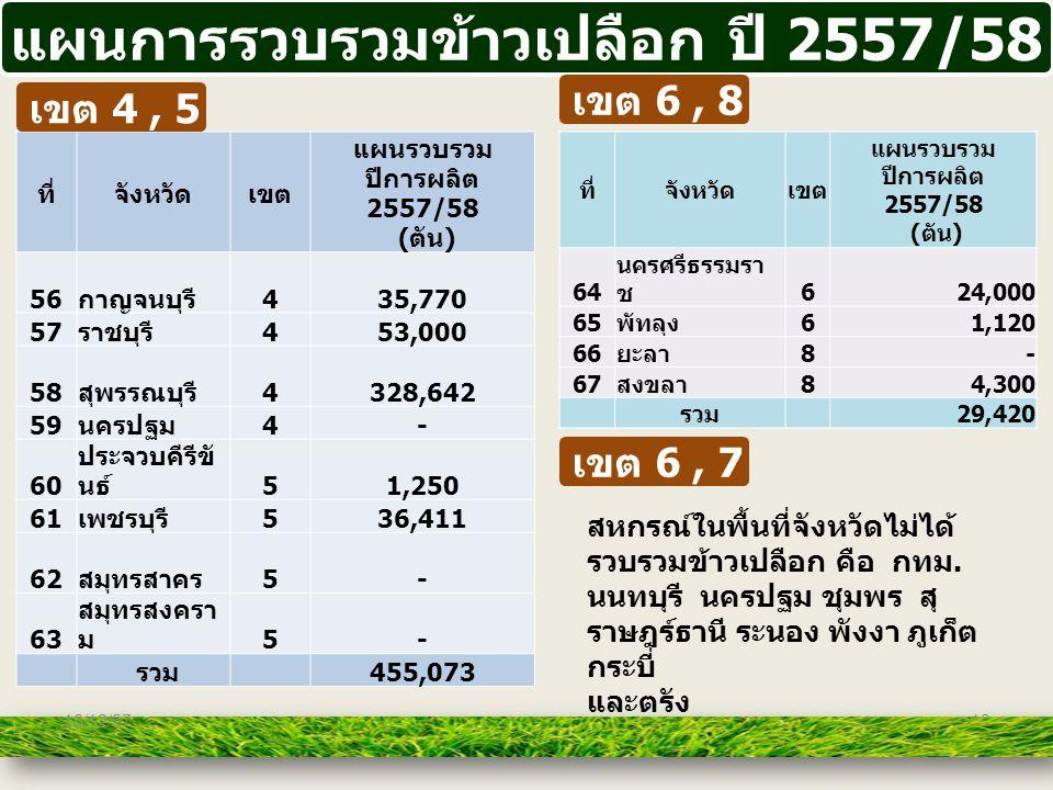 แผนการรวบรวมข้าวเปลือก ปี 2557/58