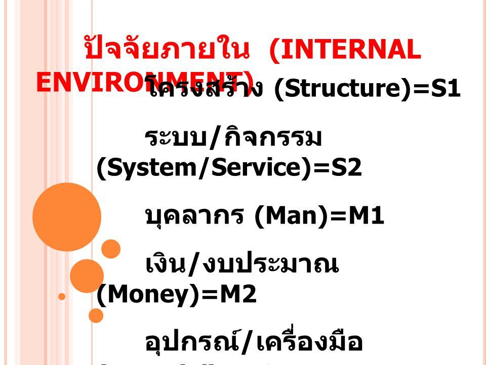 ปัจจัยภายใน (INTERNAL ENVIRONMENT) โครงสร้าง (Structure)=S1