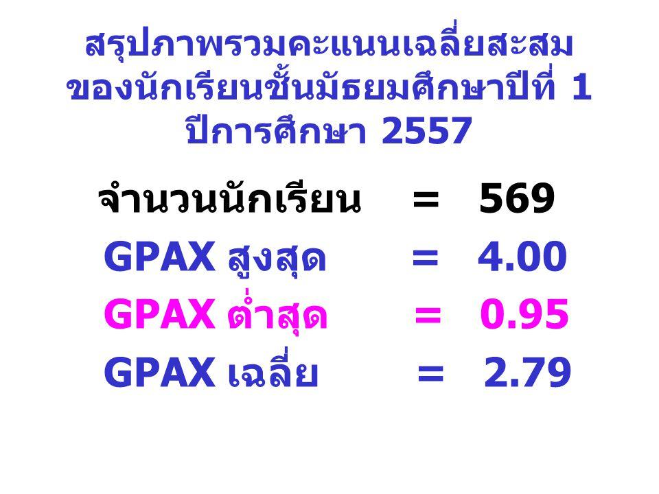 GPAX สูงสุด = 4.00 GPAX ต่ำสุด = 0.95 GPAX เฉลี่ย = 2.79