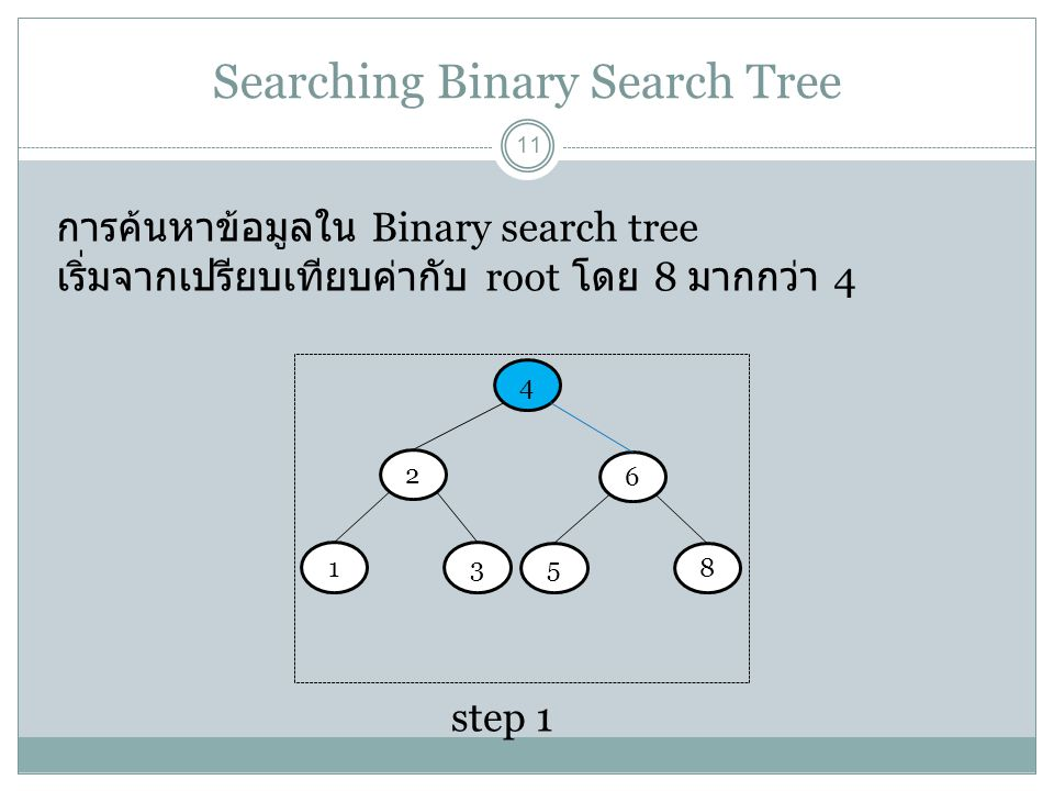 Searching Binary Search Tree