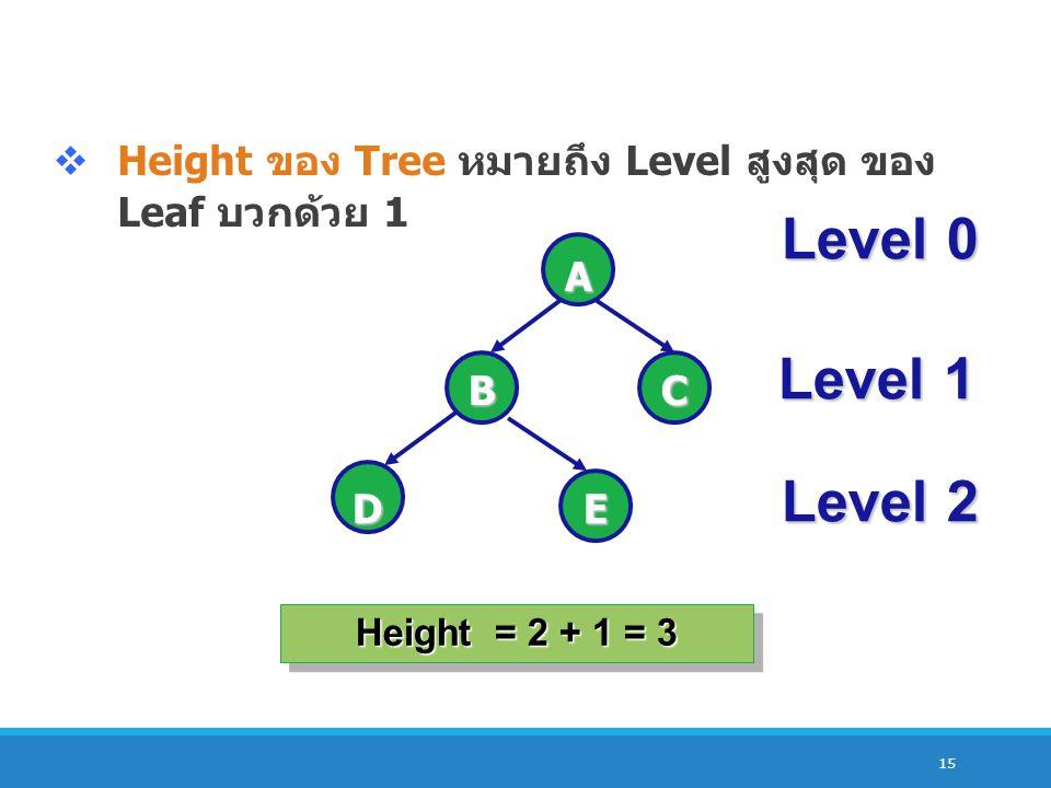 Height ของ Tree หมายถึง Level สูงสุด ของ Leaf บวกด้วย 1