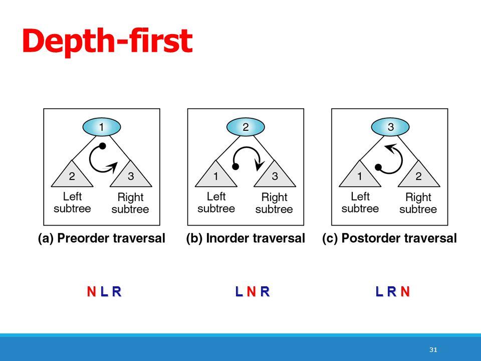 Depth-first N L R L N R L R N