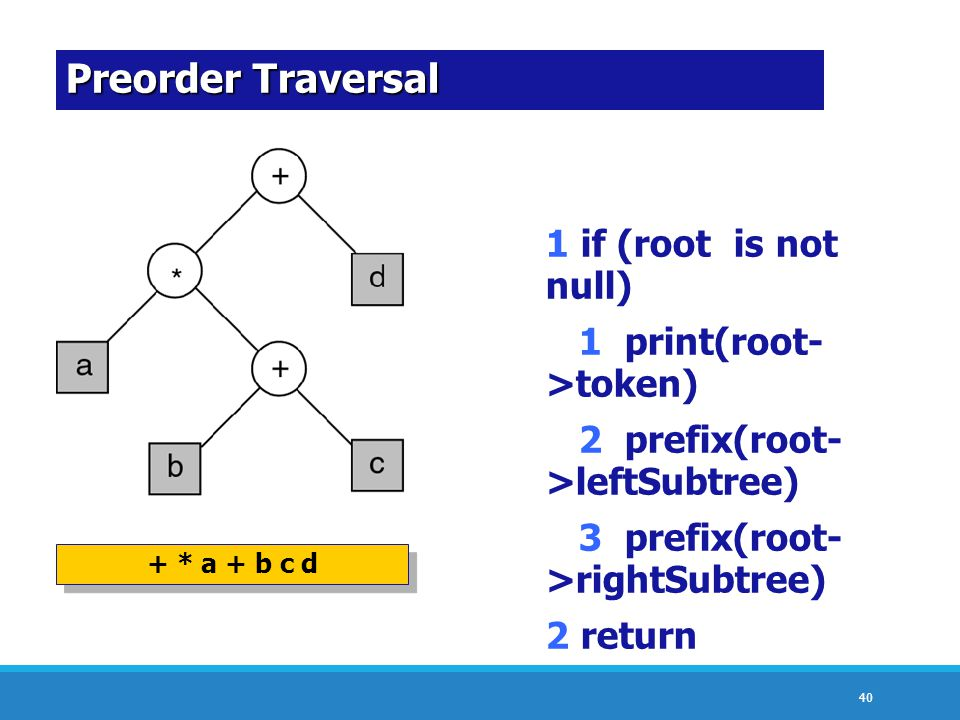 Preorder Traversal 1 if (root is not null) 1 print(root->token)