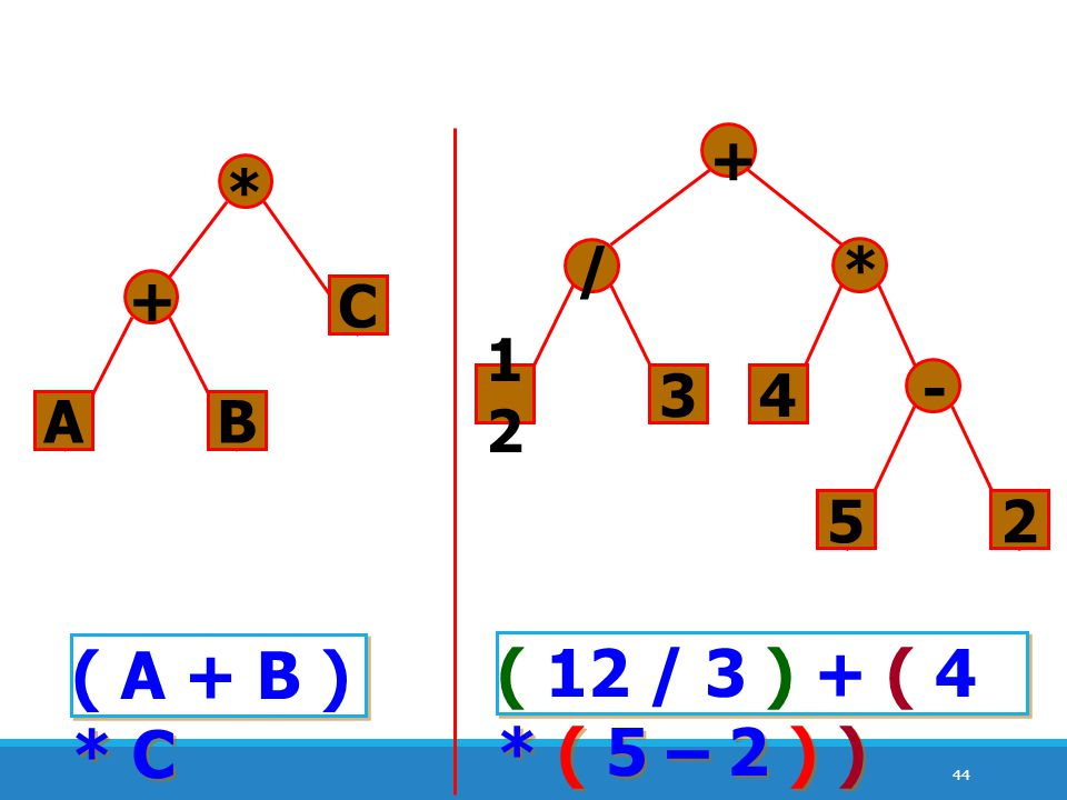 ( A + B ) * C ( 12 / 3 ) + ( 4 * ( 5 – 2 ) ) 12 3 / + 4 * 5 2 - A B +