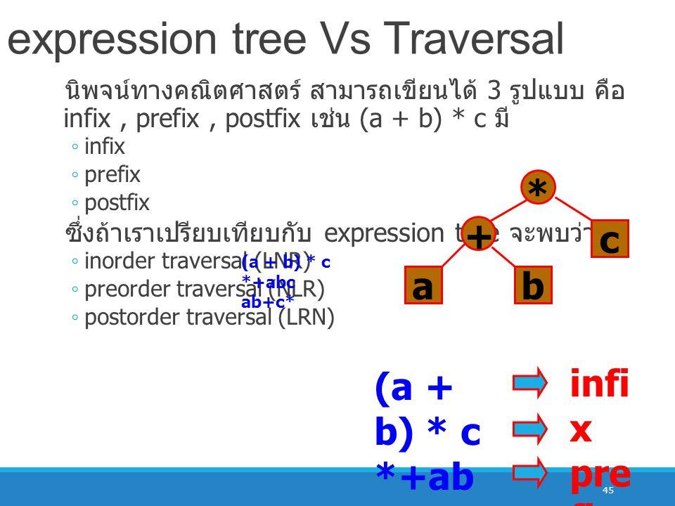 expression tree Vs Traversal