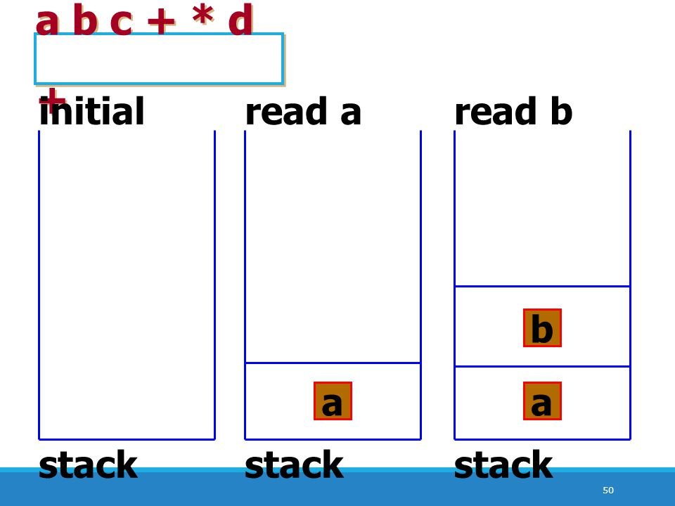 a b c + * d + initial read a read b stack a stack b a stack
