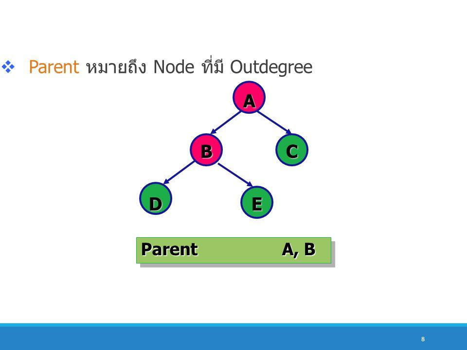 Parent หมายถึง Node ที่มี Outdegree