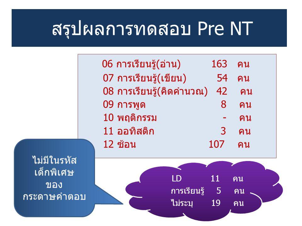 สรุปผลการทดสอบ Pre NT 06 การเรียนรู้(อ่าน) 163 คน