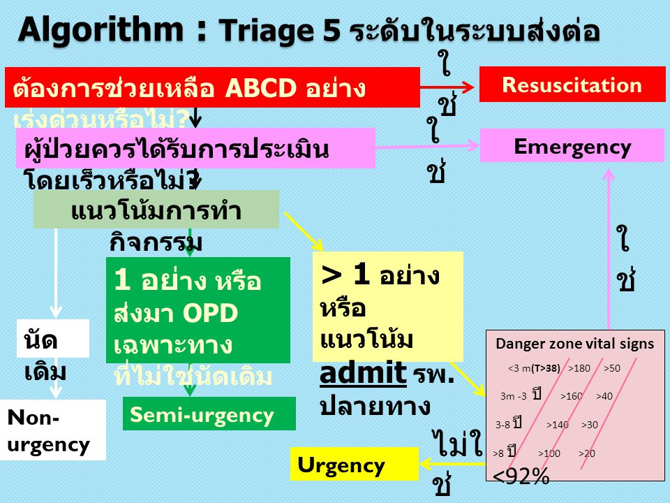 Algorithm : Triage 5 ระดับในระบบส่งต่อ