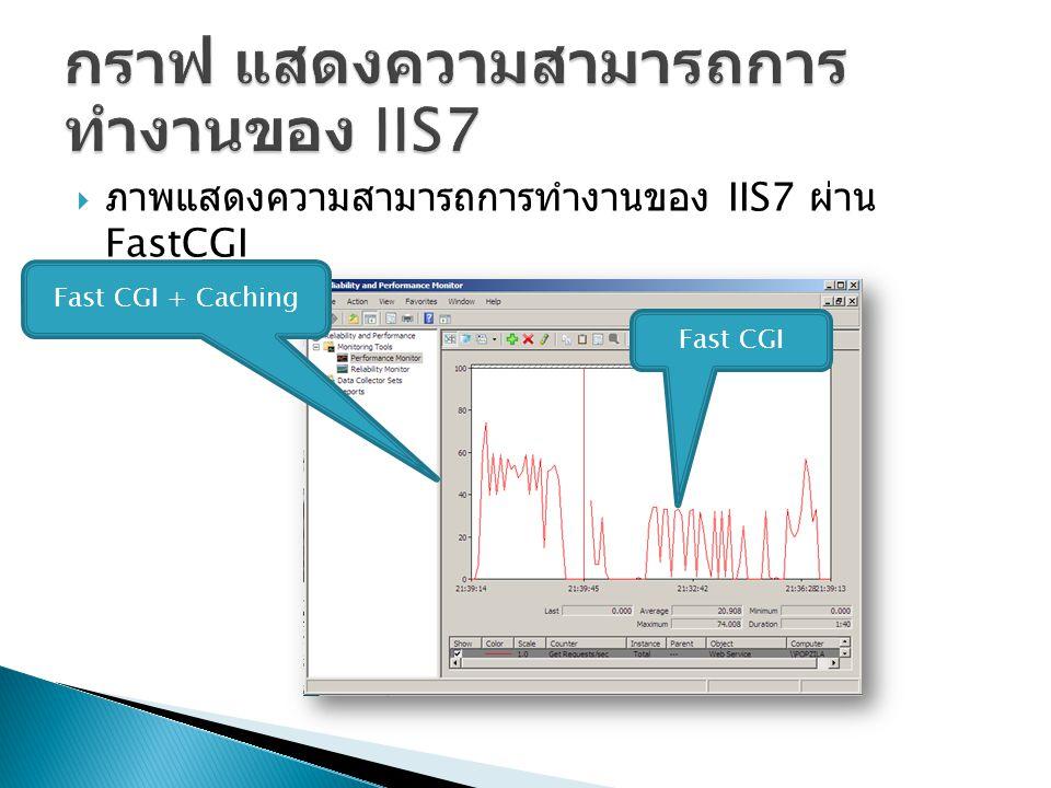 กราฟ แสดงความสามารถการทำงานของ IIS7