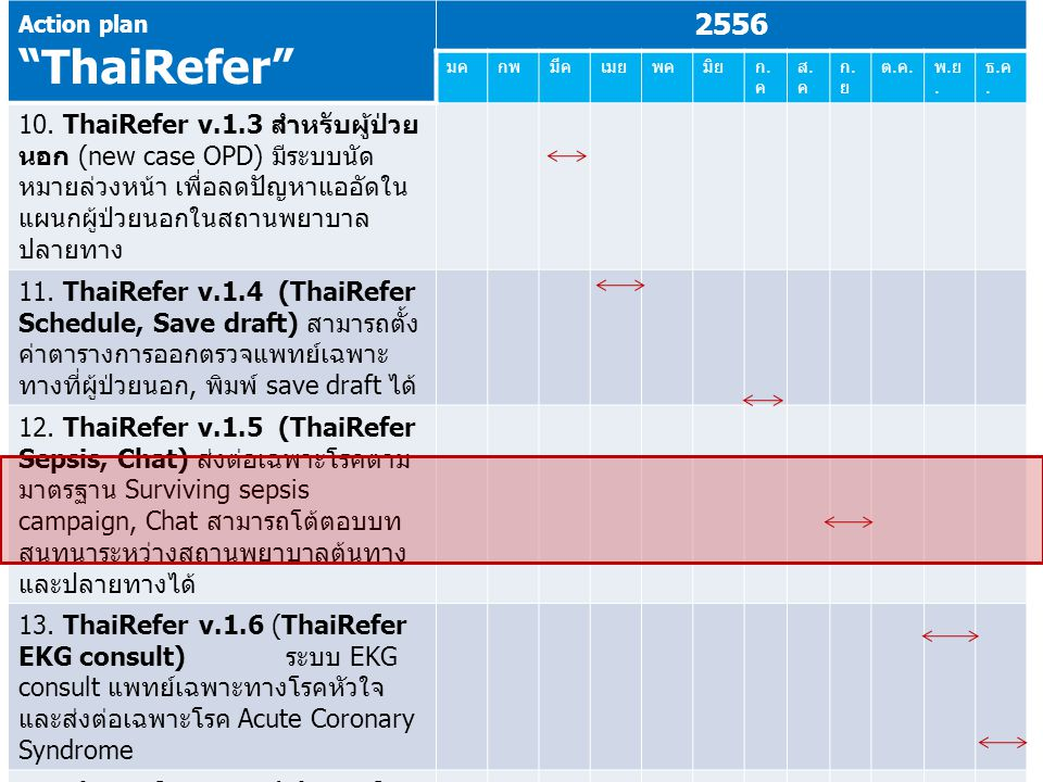 Action plan ThaiRefer