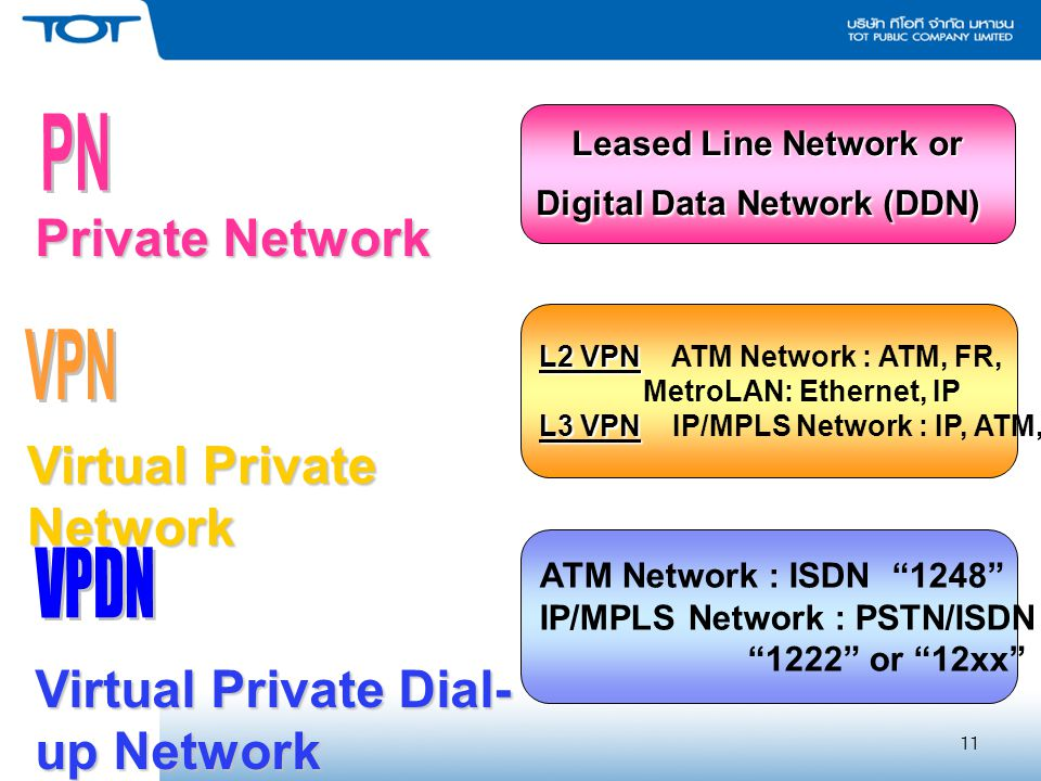 Digital Data Network (DDN)