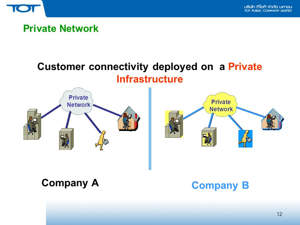 Customer connectivity deployed on a Private Infrastructure