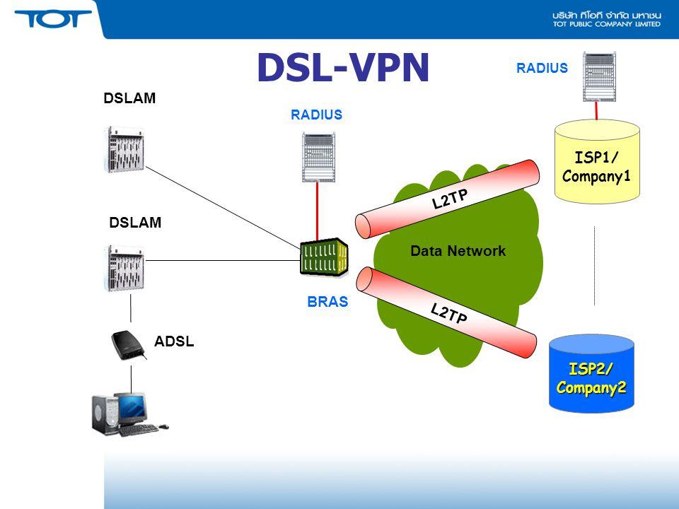 DSL-VPN DSLAM ISP1/ L2TP Company1 DSLAM Data Network L2TP BRAS ADSL