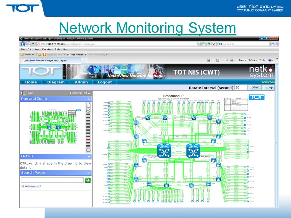 Network Monitoring System