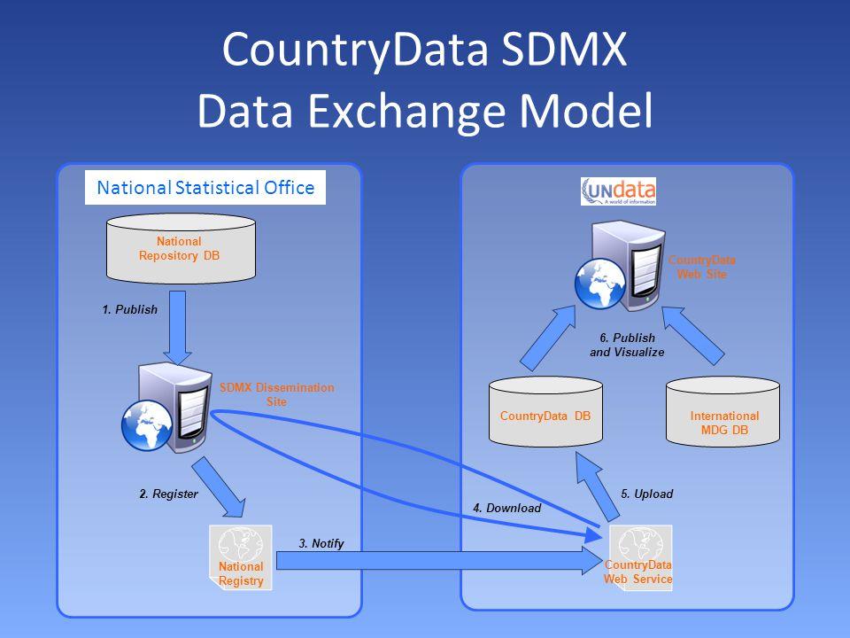 CountryData SDMX Data Exchange Model