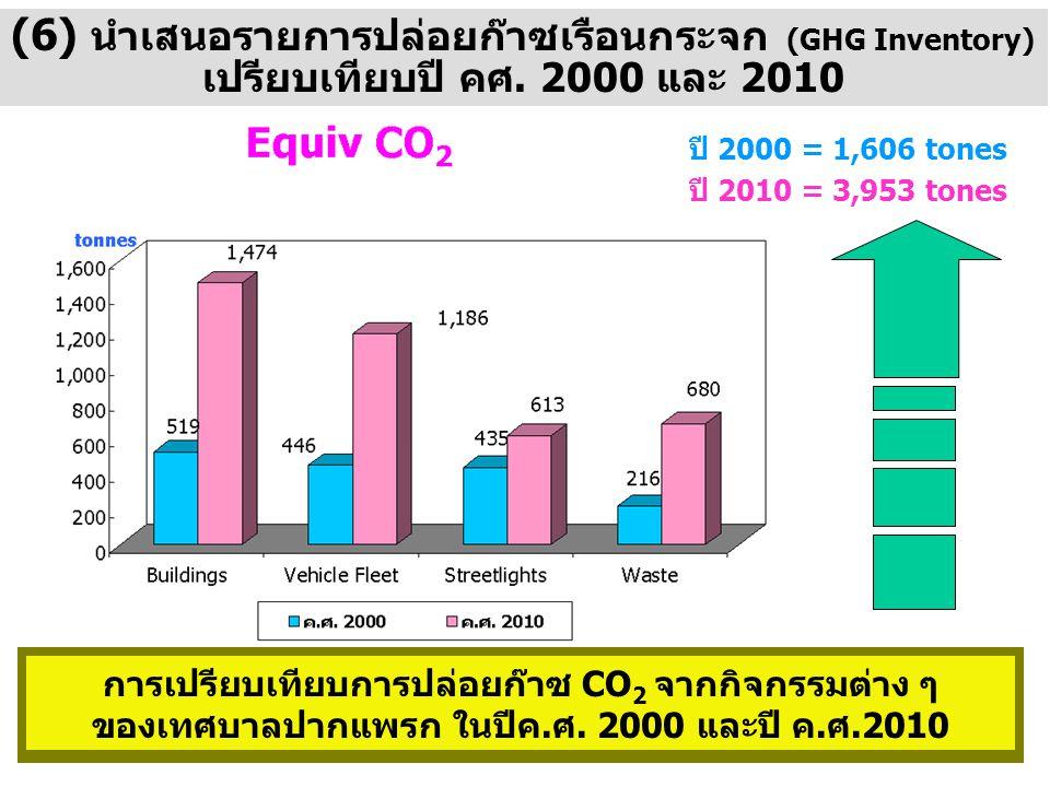 (6) นำเสนอรายการปล่อยก๊าซเรือนกระจก (GHG Inventory)