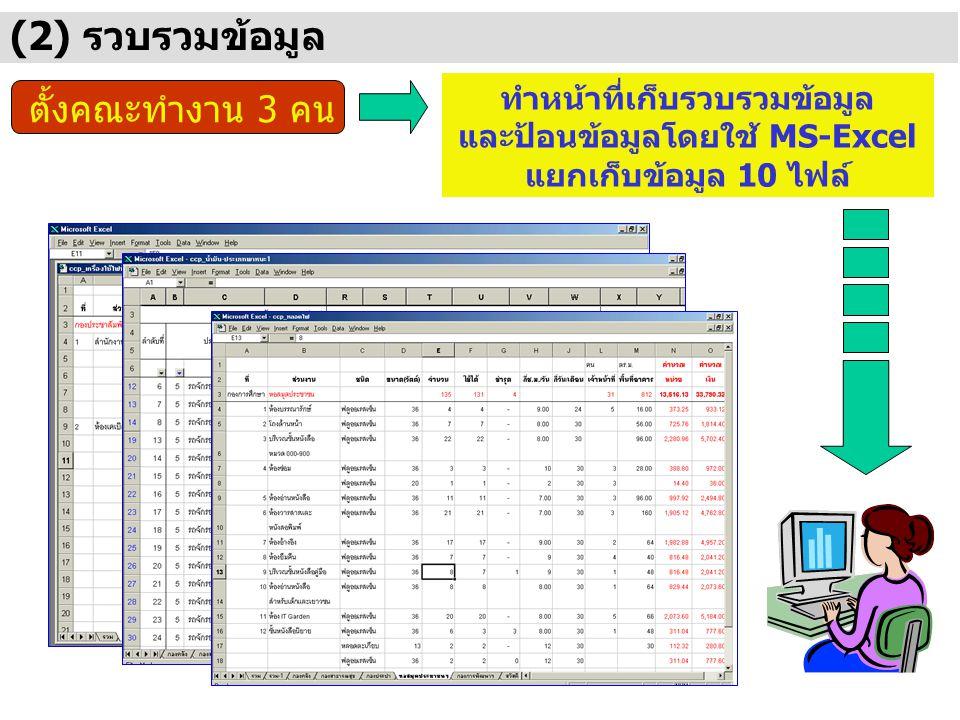 (2) รวบรวมข้อมูล ตั้งคณะทำงาน 3 คน