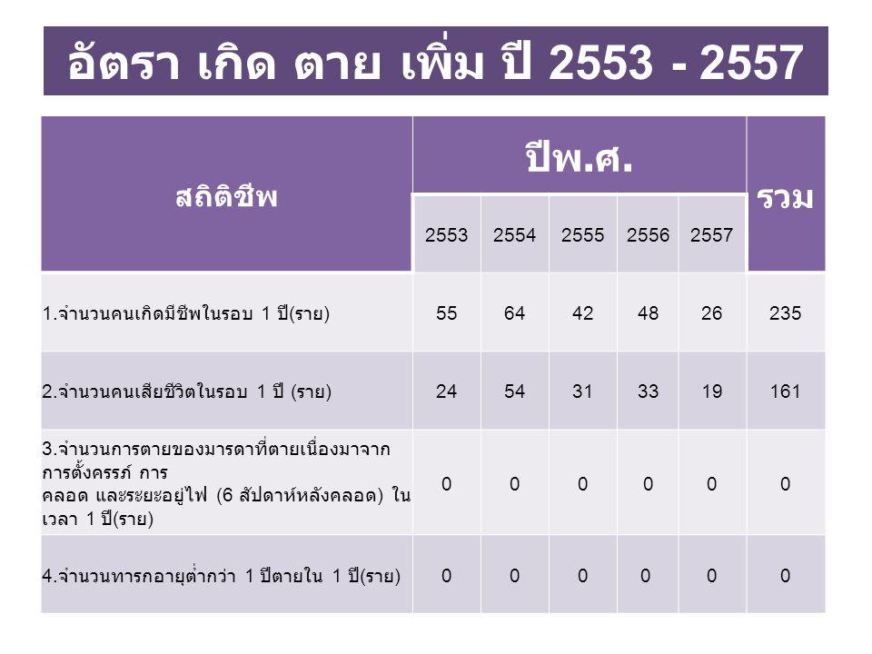 อัตรา เกิด ตาย เพิ่ม ปี 2553 - 2557
