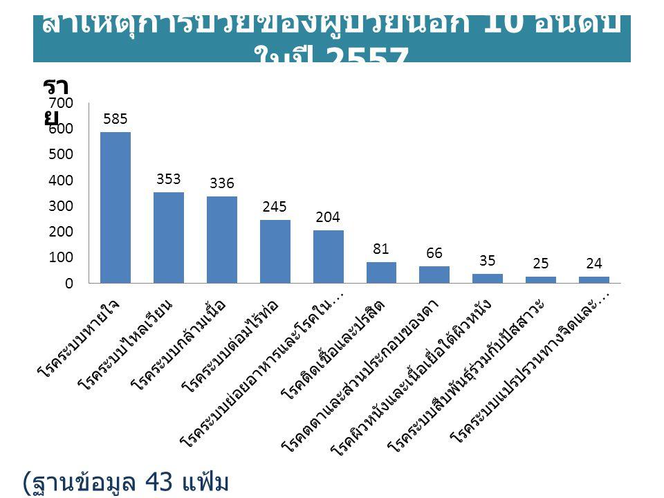 สาเหตุการป่วยของผู้ป่วยนอก 10 อันดับในปี 2557