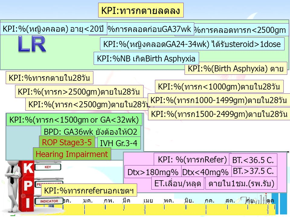 LR KPI:ทารกตายลดลง Learning & Growth KPI:%(หญิงคลอด) อายุ<20ปี