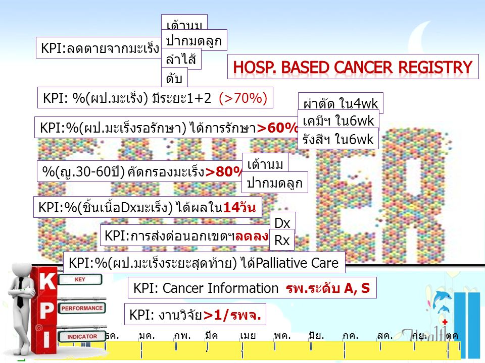 Hosp. Based Cancer Registry