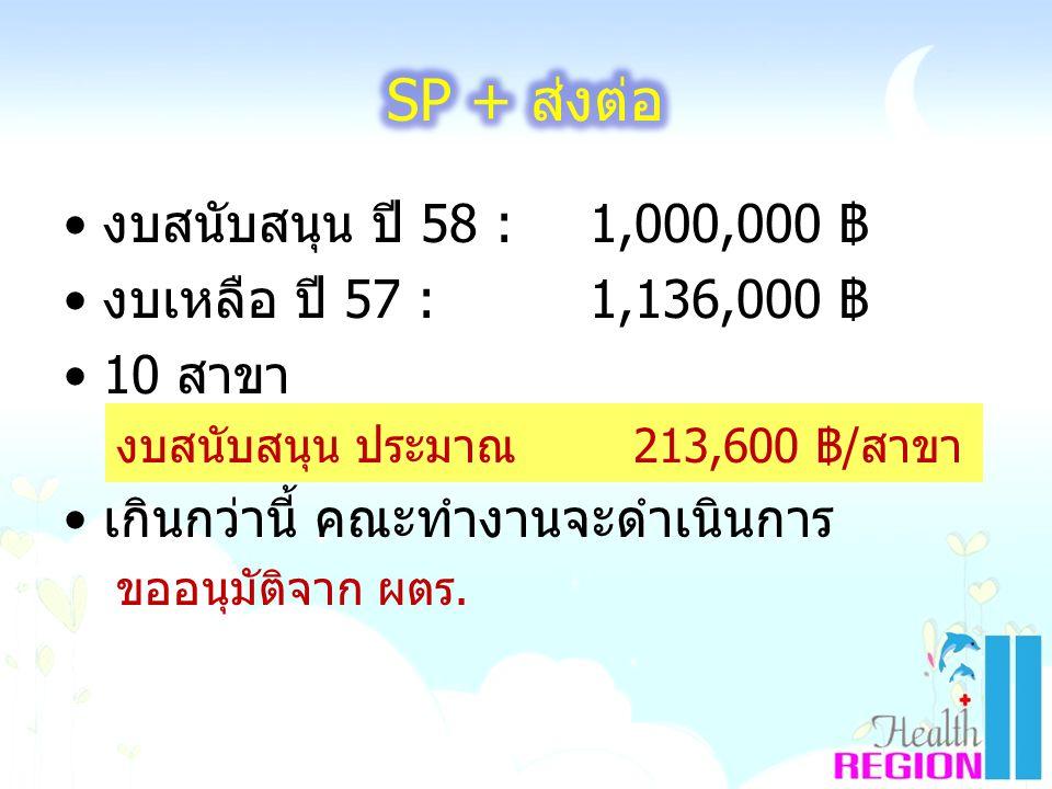 SP + ส่งต่อ งบสนับสนุน ปี 58 : 1,000,000 ฿ งบเหลือ ปี 57 : 1,136,000 ฿