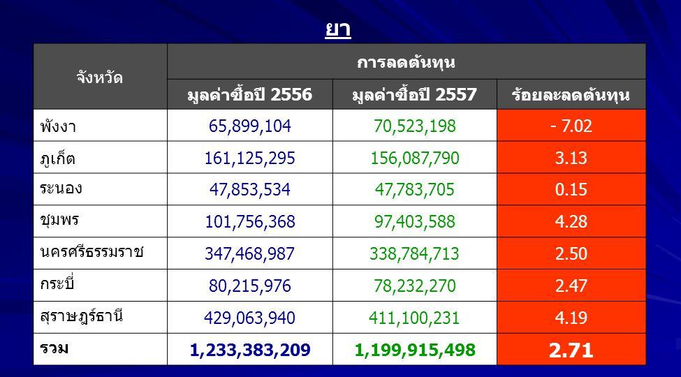ยา 2.71 จังหวัด การลดต้นทุน มูลค่าซื้อปี 2556 มูลค่าซื้อปี 2557