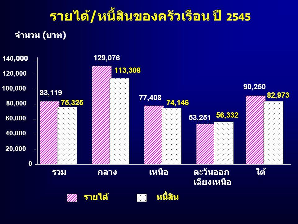 รายได้/หนี้สินของครัวเรือน ปี 2545