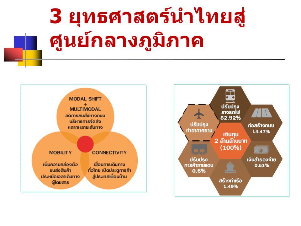 3 ยุทธศาสตร์นำไทยสู่ศูนย์กลางภูมิภาค