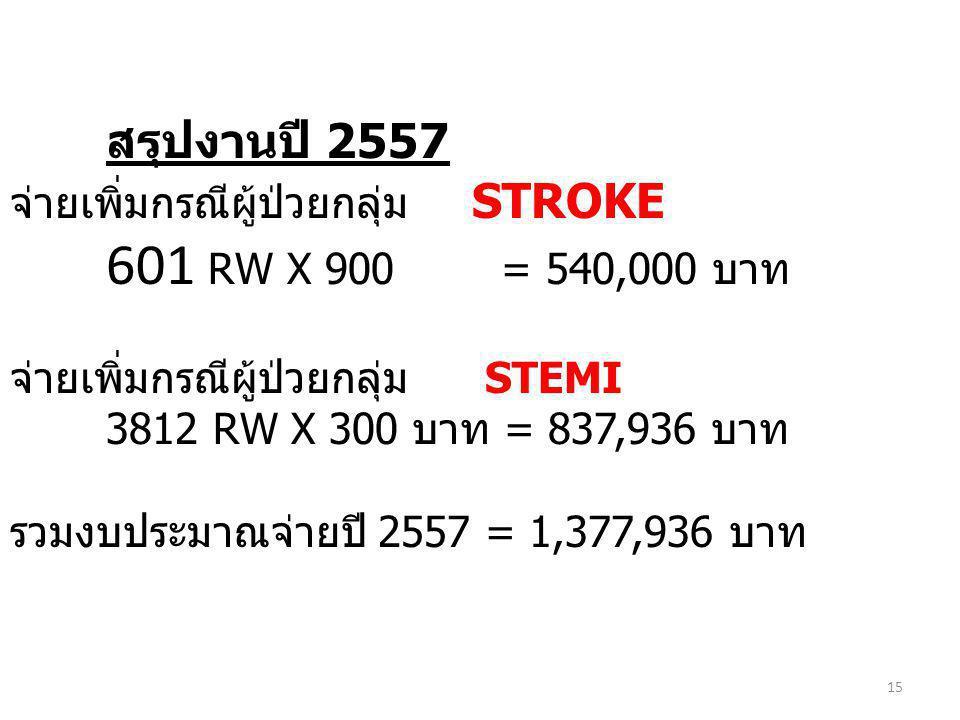 สรุปงานปี 2557 จ่ายเพิ่มกรณีผู้ป่วยกลุ่ม STROKE